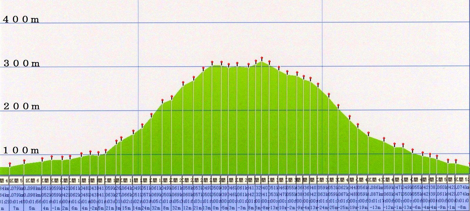 六甲全山縦走コースの高取山断面図